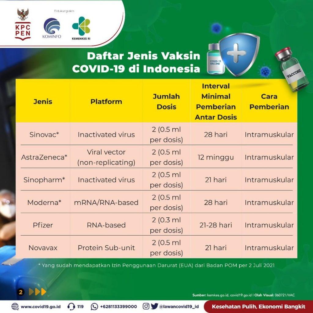 jenis vaksinasi di indonesia